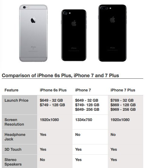 iphone 7 price compare